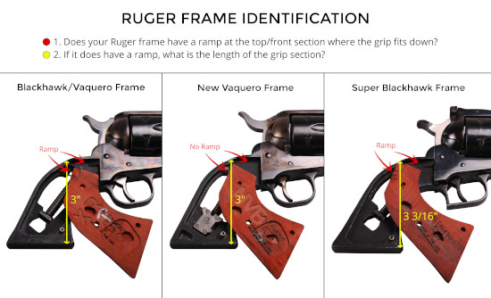 Ruger Frame Identification Graphic